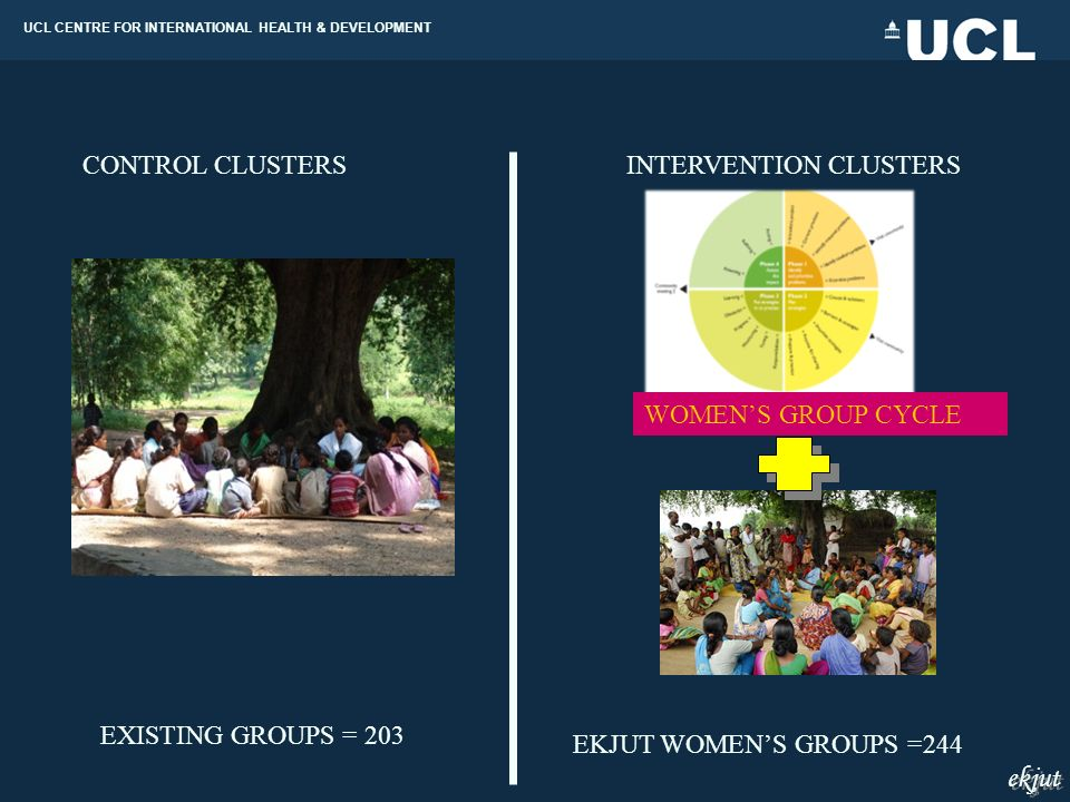 UCL CENTRE FOR INTERNATIONAL HEALTH & DEVELOPMENT ekjut EXISTING GROUPS = 203 EKJUT WOMENS GROUPS =244 CONTROL CLUSTERSINTERVENTION CLUSTERS WOMENS GROUP CYCLE