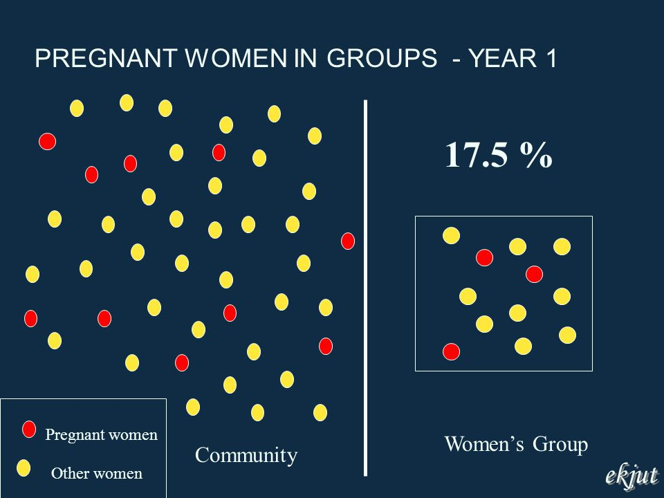 Community Womens Group PREGNANT WOMEN IN GROUPS - YEAR 1 Pregnant women Other women 17.5 % ekjut
