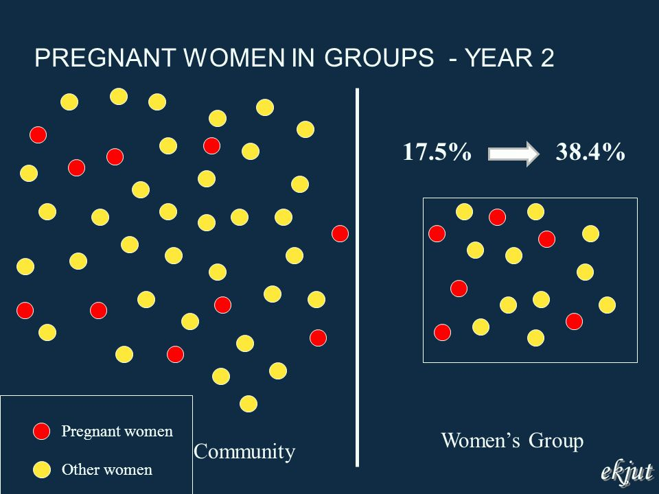 Community Womens Group Pregnant women Other women 17.5%38.4% PREGNANT WOMEN IN GROUPS - YEAR 2 ekjut