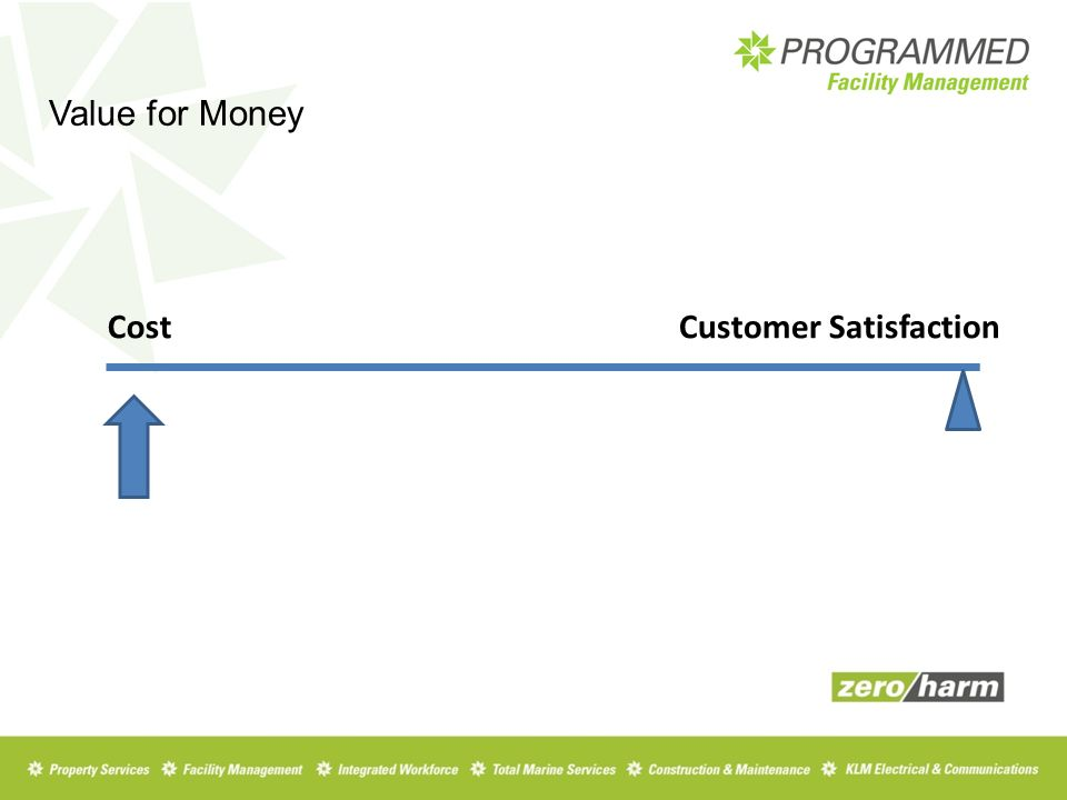 Value for Money CostCustomer Satisfaction