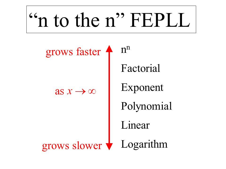 n to the n FEPLL n Factorial Exponent Polynomial Linear Logarithm grows faster grows slower