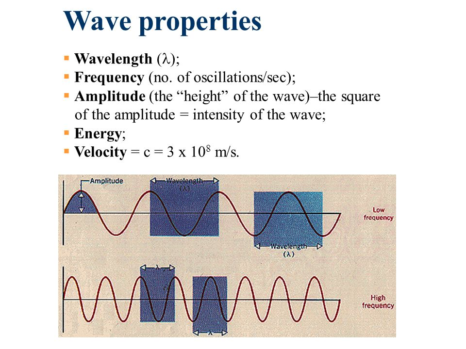 Wave properties Wavelength ( ); Frequency (no.