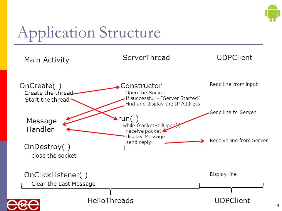 4 Application Structure Main Activity ServerThreadUDPClient OnCreate( ) Create the thread Start the thread OnDestroy( ) close the socket Constructor Open the Socket If successful – Server Started Find and display the IP Address run( ) while (socketStillOpen){ receive packet display Message send reply } Read line from input Send line to Server Receive line from Server Display line OnClickListener( ) Clear the Last Message Message Handler HelloThreadsUDPClient