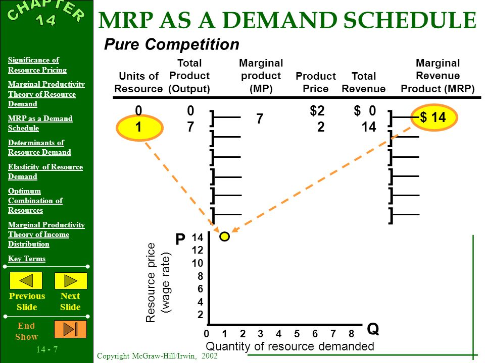 14 - 6 Copyright McGraw-Hill/Irwin, 2002 Significance of Resource Pricing Marginal Productivity Theory of Resource Demand MRP as a Demand Schedule Determinants of Resource Demand Elasticity of Resource Demand Optimum Combination of Resources Marginal Productivity Theory of Income Distribution Key Terms Previous Slide Next Slide End Show Units of Resource Total Product (Output) Marginal product (MP) Product Price Total Revenue Marginal Revenue Product (MRP) 0 1 2 3 4 5 6 7 8 Q P 14 12 10 8 6 4 2 Resource price (wage rate) Quantity of resource demanded Pure Competition MRP AS A DEMAND SCHEDULE ] ] ] ] ] ] ] ] ] ] ] ] 0 0$2$ 0 Consider the case of resource demand under Pure Competition