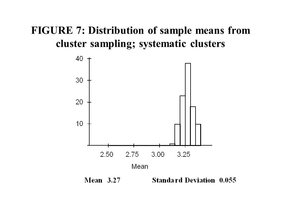 FIGURE 7: Distribution of sample means from cluster sampling; systematic clusters