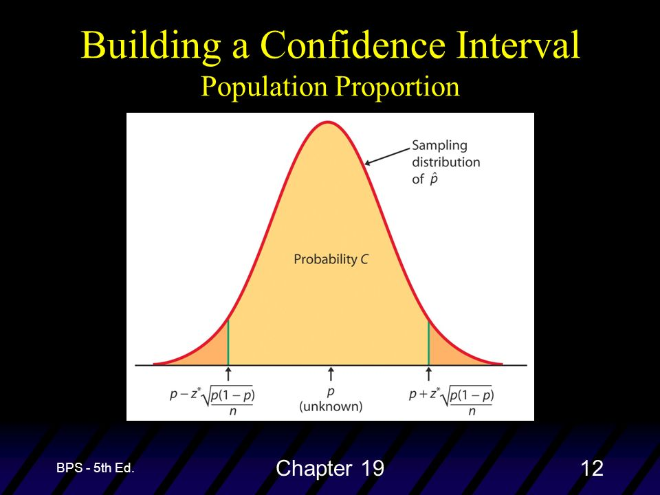 BPS - 5th Ed. Chapter 1912 Building a Confidence Interval Population Proportion