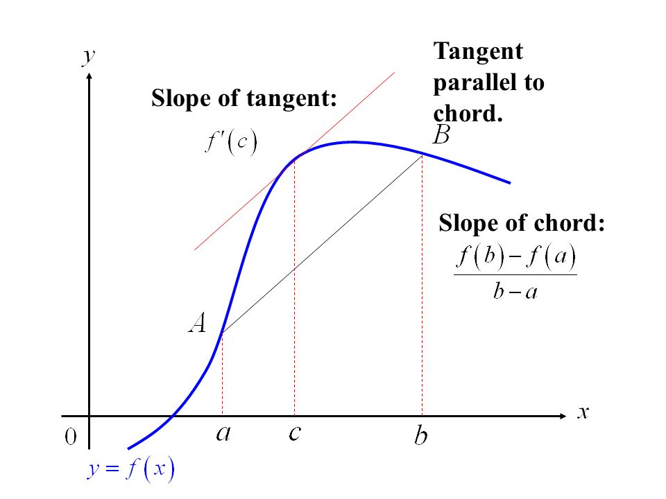 Slope of chord: Slope of tangent: Tangent parallel to chord.