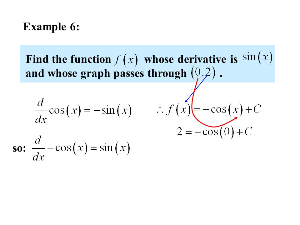 Example 6: Find the function whose derivative is and whose graph passes through.
