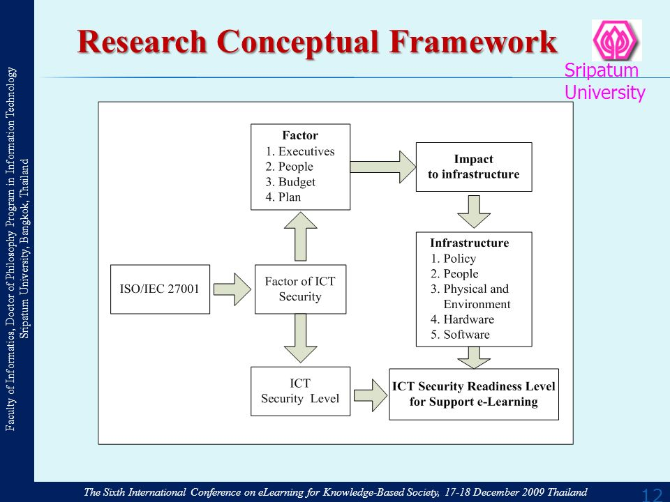 The Sixth International Conference on eLearning for Knowledge-Based Society, December 2009 Thailand Faculty of Informatics, Doctor of Philosophy Program in Information Technology Sripatum University, Bangkok, Thailand Sripatum University 12 Research Conceptual Framework