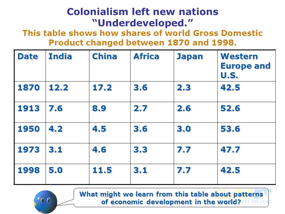Colonialism left new nations Underdeveloped.