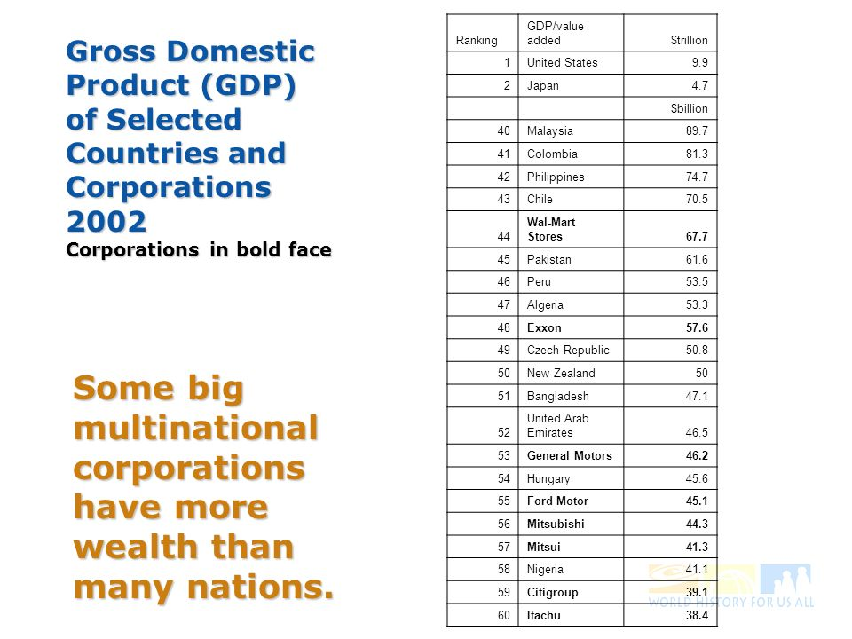 Some big multinational corporations have more wealth than many nations.