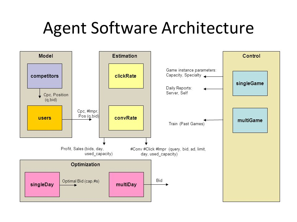 Agent Software Architecture Model competitors users Estimation clickRate convRate Optimization singleDaymultiDay Control Game instance parameters: Capacity, Specialty Daily Reports: Server, Self Profit, Sales (bids, day, used_capacity) Bid singleGame multiGame Optimal Bid (cap,#s) Train (Past Games) Cpc, Position (q,bid) Cpc, #Impr, Pos (q,bid) #Conv #Click #Impr (query, bid, ad, limit, day, used_capacity)