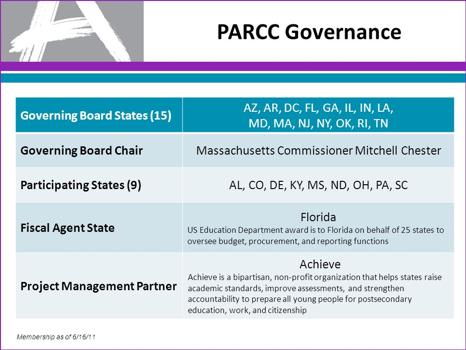 PARCC Governance Governing Board States (15) AZ, AR, DC, FL, GA, IL, IN, LA, MD, MA, NJ, NY, OK, RI, TN Governing Board ChairMassachusetts Commissioner Mitchell Chester Participating States (9)AL, CO, DE, KY, MS, ND, OH, PA, SC Fiscal Agent State Florida US Education Department award is to Florida on behalf of 25 states to oversee budget, procurement, and reporting functions Project Management Partner Achieve Achieve is a bipartisan, non-profit organization that helps states raise academic standards, improve assessments, and strengthen accountability to prepare all young people for postsecondary education, work, and citizenship Membership as of 6/16/11