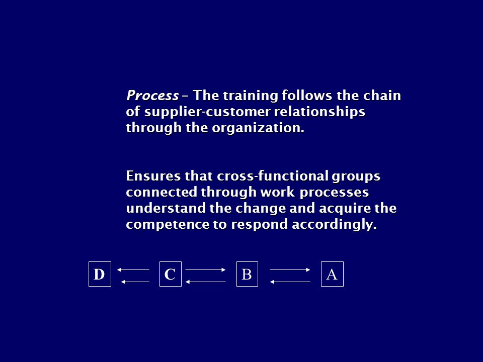 Process – The training follows the chain of supplier-customer relationships through the organization.