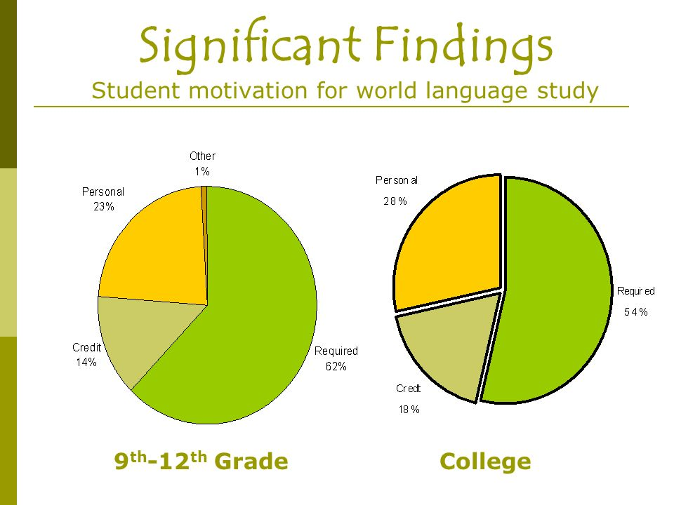 Significant Findings Student motivation for world language study 9 th -12 th GradeCollege