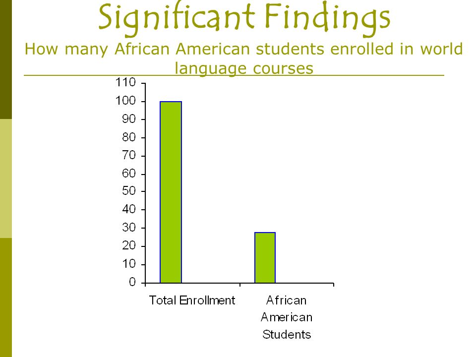 Significant Findings How many African American students enrolled in world language courses