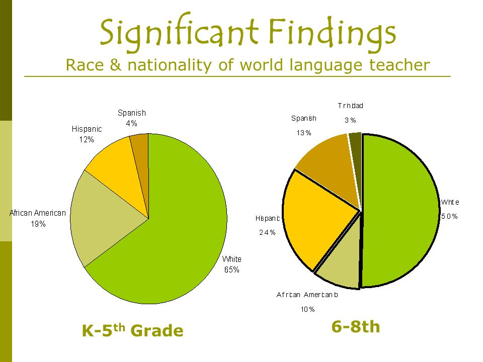 Significant Findings Race & nationality of world language teacher K-5 th Grade 6-8th