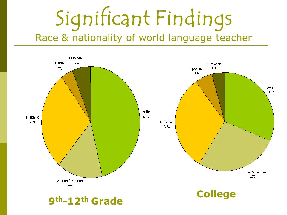 Significant Findings Race & nationality of world language teacher 9 th -12 th Grade College