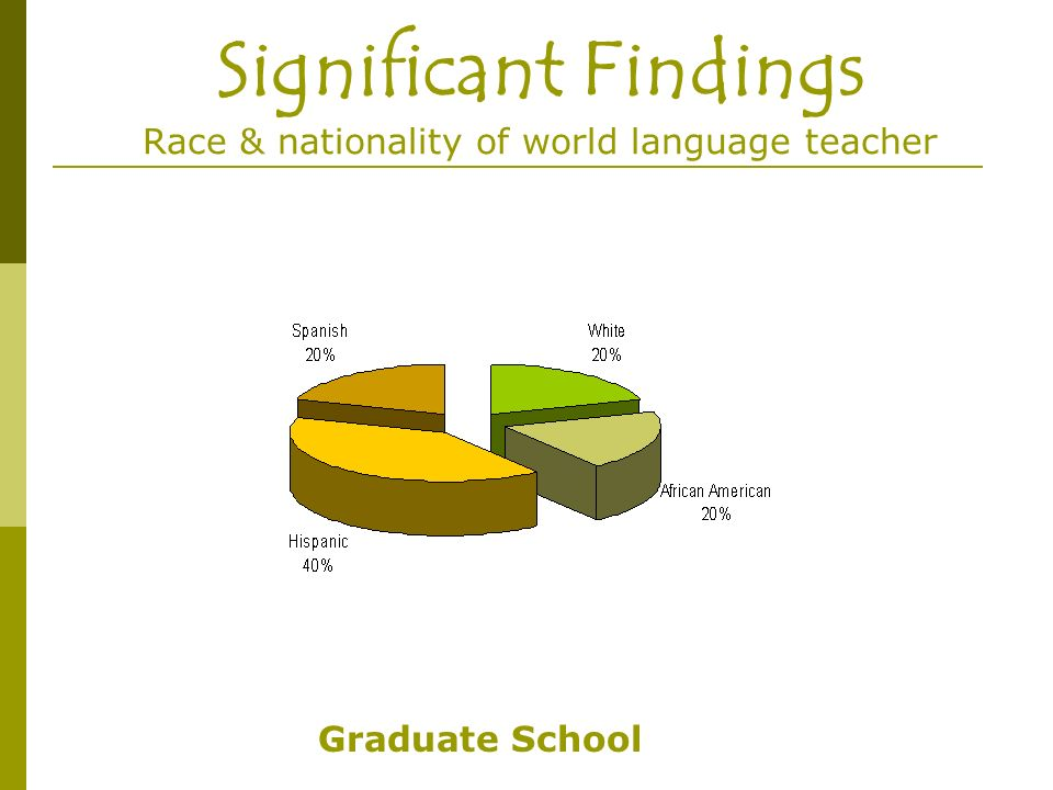 Significant Findings Race & nationality of world language teacher Graduate School