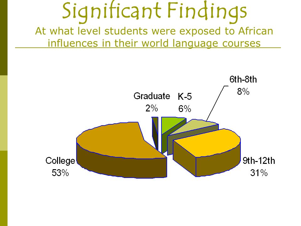 Significant Findings At what level students were exposed to African influences in their world language courses