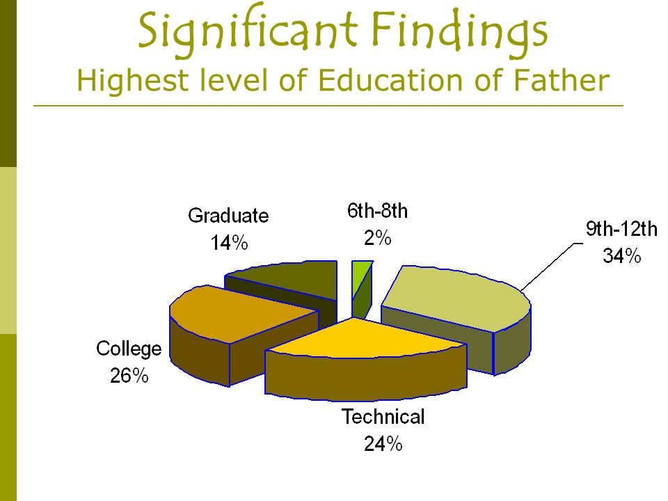 Significant Findings Highest level of Education of Father