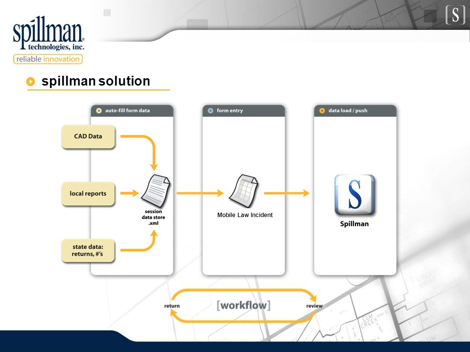spillman solution Mobile Law Incident