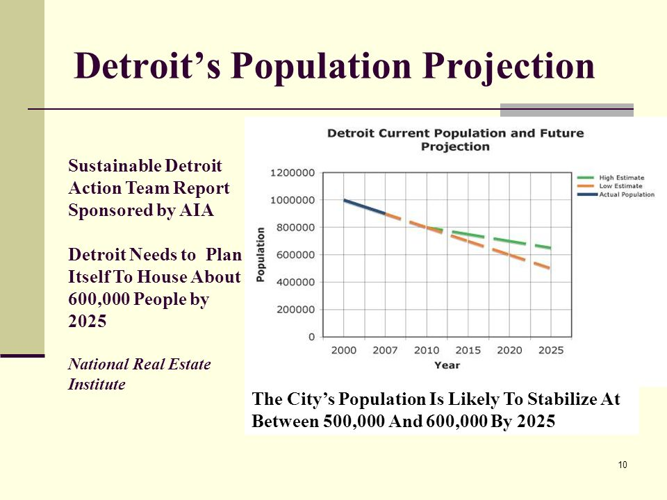 10 Detroits Population Projection The Citys Population Is Likely To Stabilize At Between 500,000 And 600,000 By 2025 Sustainable Detroit Action Team Report Sponsored by AIA Detroit Needs to Plan Itself To House About 600,000 People by 2025 National Real Estate Institute