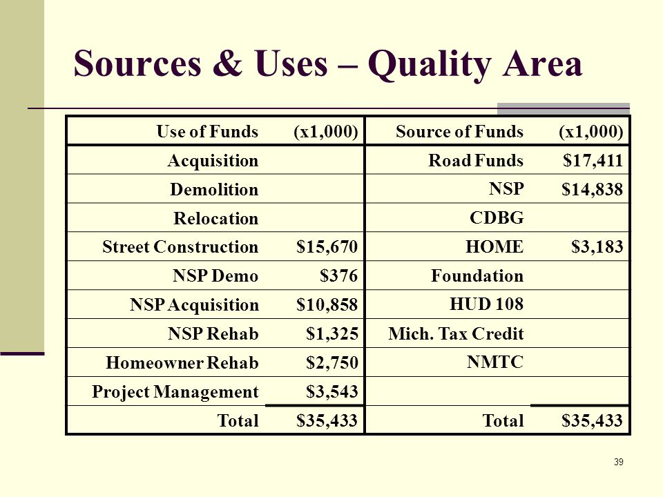 39 Sources & Uses – Quality Area Use of Funds(x1,000)Source of Funds(x1,000) AcquisitionRoad Funds$17,411 DemolitionNSP$14,838 RelocationCDBG Street Construction$15,670HOME$3,183 NSP Demo$376Foundation NSP Acquisition$10,858HUD 108 NSP Rehab$1,325Mich.