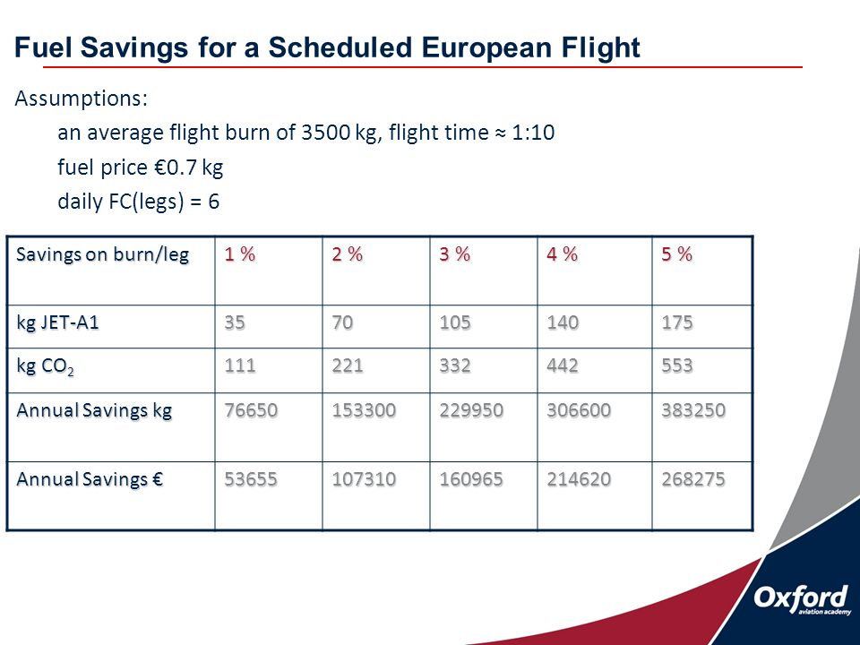 Fuel Savings for a Scheduled European Flight Assumptions: an average flight burn of 3500 kg, flight time 1:10 fuel price 0.7 kg daily FC(legs) = 6 Savings on burn/leg 1 % 2 % 3 % 4 % 5 % kg JET-A kg CO Annual Savings kg Annual Savings Annual Savings
