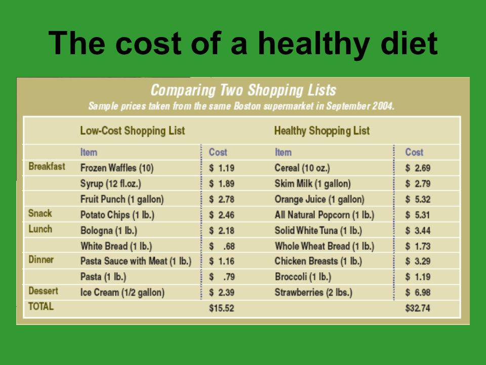 The cost of a healthy diet