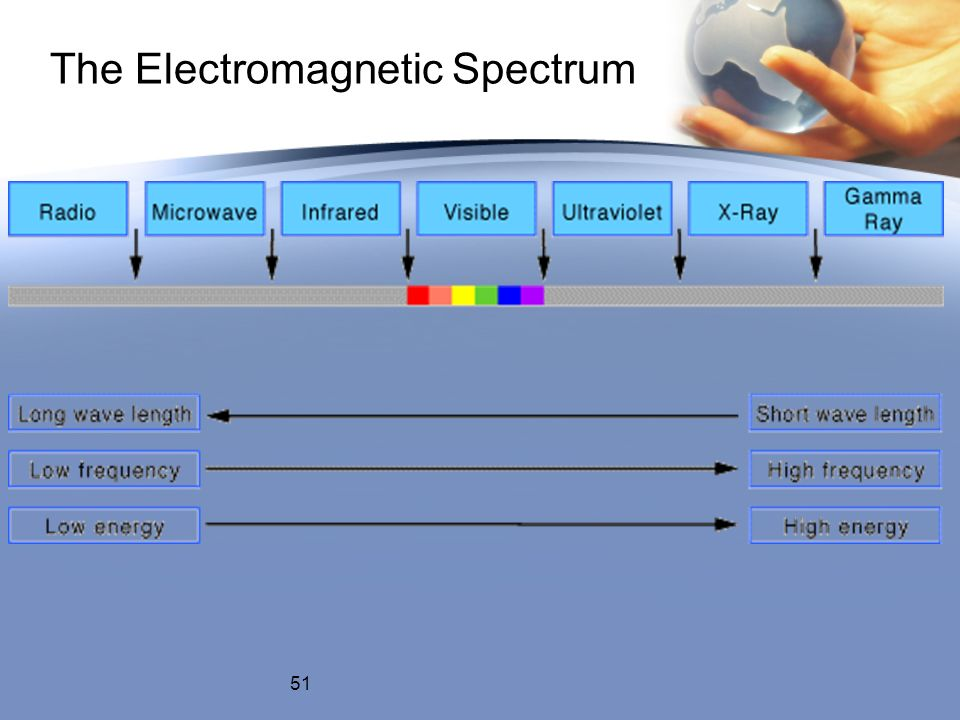 The Electromagnetic Spectrum 51