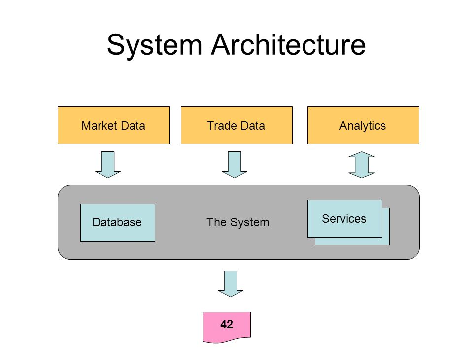System Architecture Market DataTrade DataAnalytics The System 42 Services Database