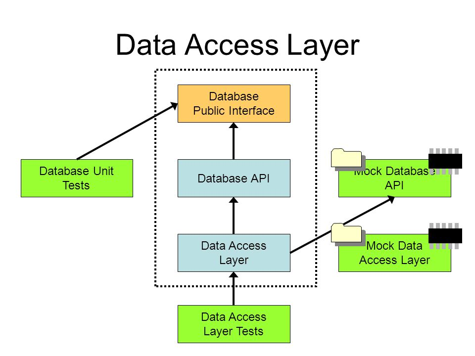 Data Access Layer Database Public Interface Database Unit Tests Data Access Layer Data Access Layer Tests Database API Mock Database API Mock Data Access Layer