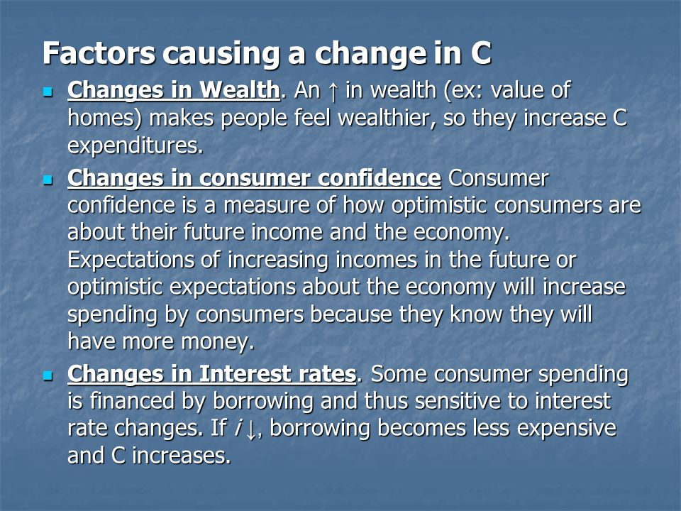 Factors causing a change in C Changes in Wealth.
