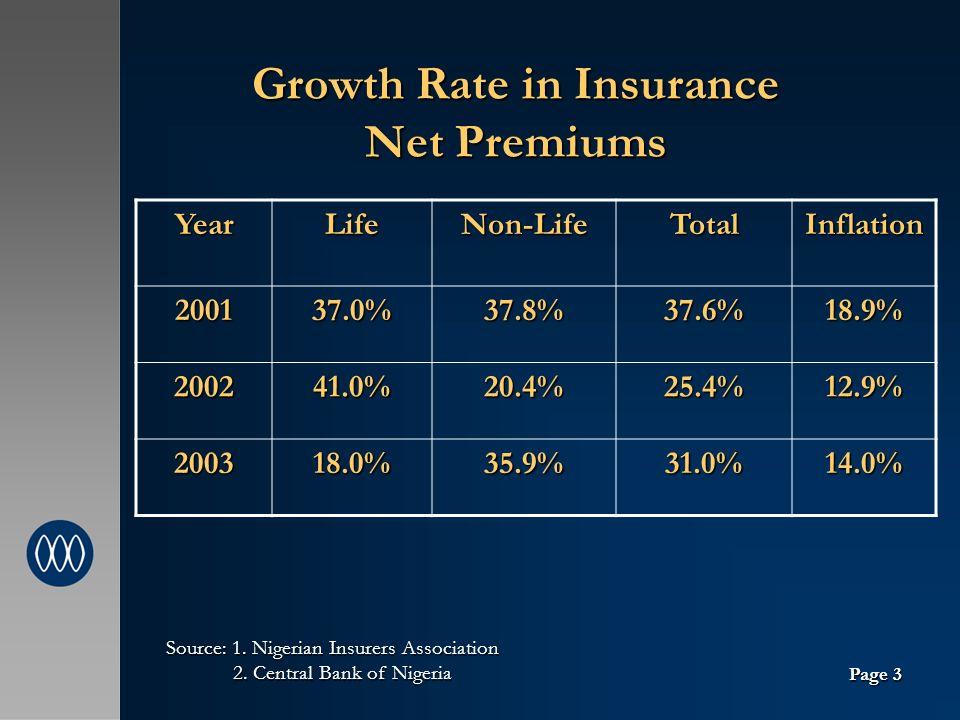 Growth Rate in Insurance Net Premiums YearLifeNon-LifeTotalInflation 200137.0%37.8%37.6%18.9% 200241.0%20.4%25.4%12.9% 200318.0%35.9%31.0%14.0% Source: 1.