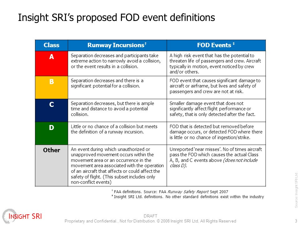 I NSIGHT SRI Insight SRIs proposed FOD event definitions 3 ClassRunway Incursions FOD Events A Separation decreases and participants take extreme action to narrowly avoid a collision, or the event results in a collision.