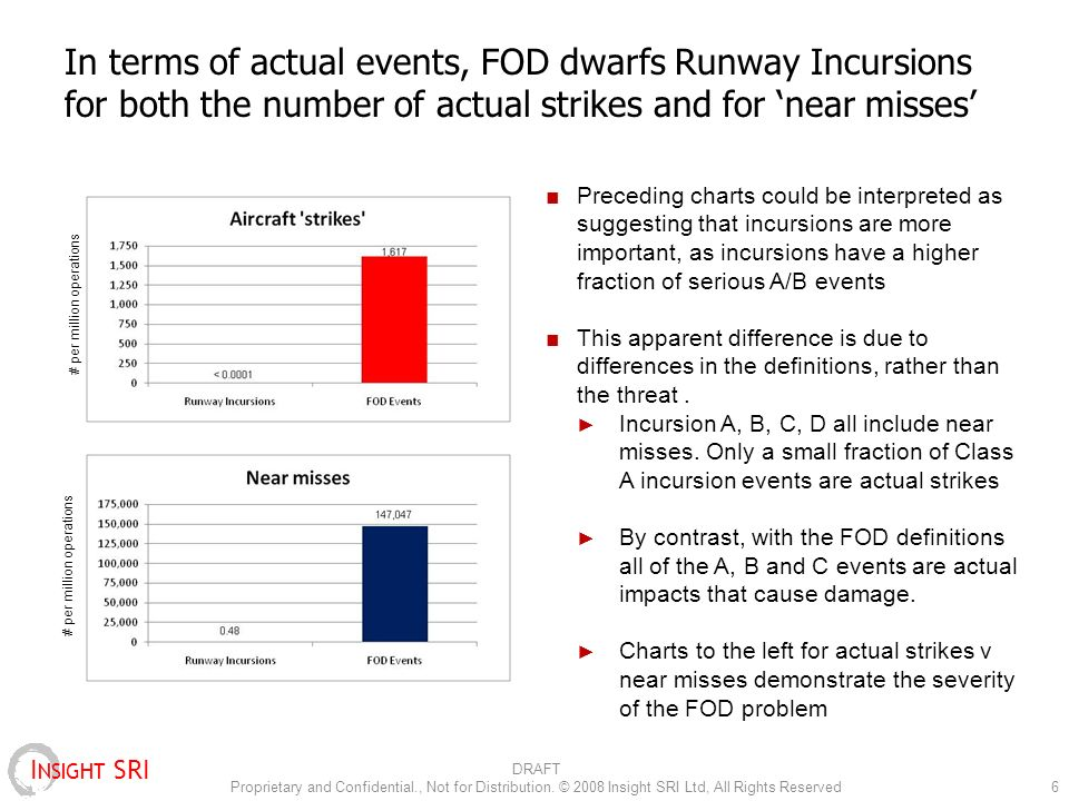 I NSIGHT SRI In terms of actual events, FOD dwarfs Runway Incursions for both the number of actual strikes and for near misses Preceding charts could be interpreted as suggesting that incursions are more important, as incursions have a higher fraction of serious A/B events This apparent difference is due to differences in the definitions, rather than the threat.