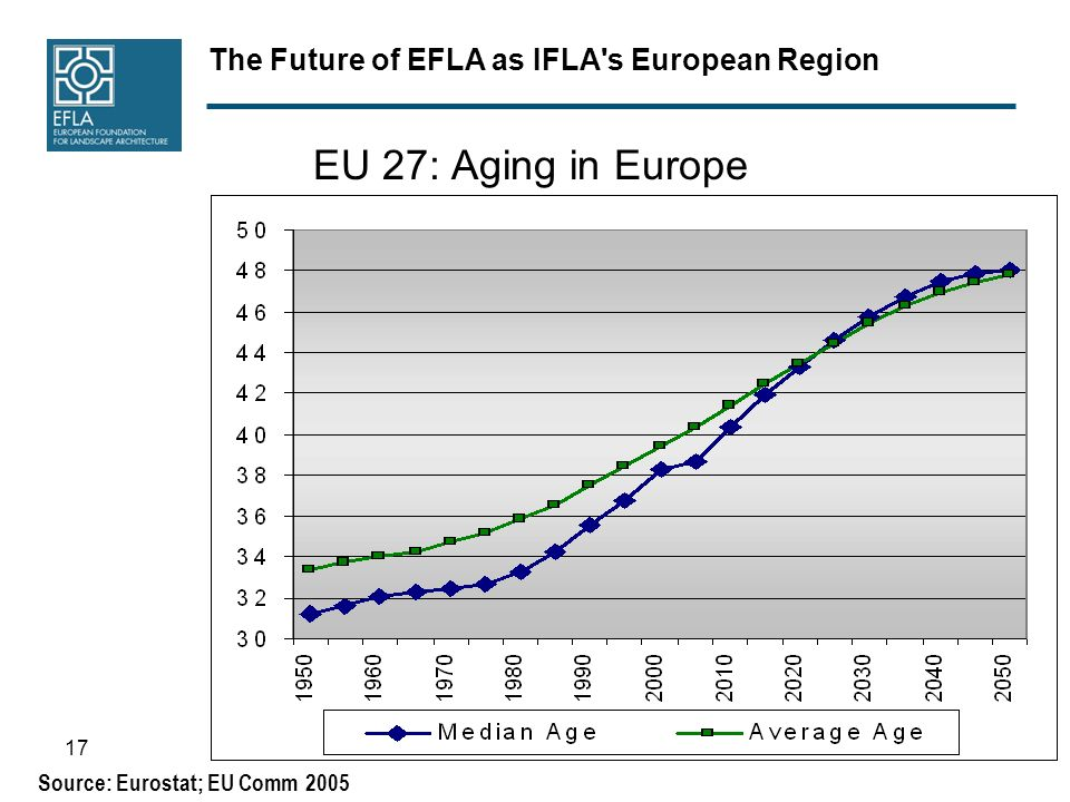 The Future of EFLA as IFLA s European Region 17 EU 27: Aging in Europe Source: Eurostat; EU Comm 2005