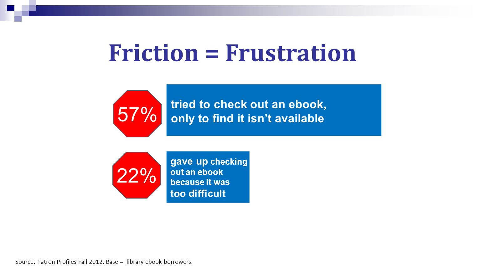 Friction = Frustration Source: Patron Profiles Fall 2012.