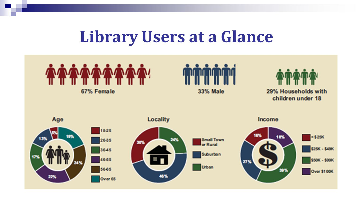 Library Users at a Glance