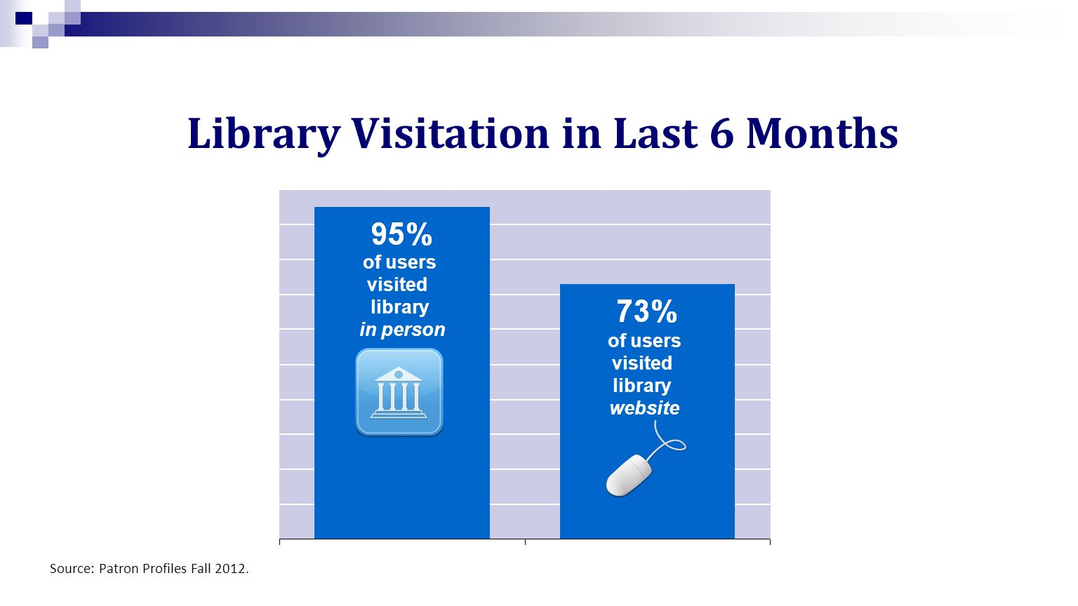 Library Visitation in Last 6 Months Source: Patron Profiles Fall 2012.