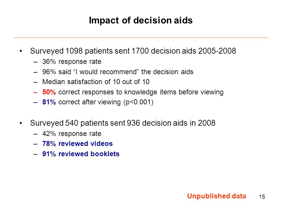 15 Impact of decision aids Surveyed 1098 patients sent 1700 decision aids –36% response rate –96% said I would recommend the decision aids –Median satisfaction of 10 out of 10 –50% correct responses to knowledge items before viewing –81% correct after viewing (p<0.001) Surveyed 540 patients sent 936 decision aids in 2008 –42% response rate –78% reviewed videos –91% reviewed booklets Unpublished data
