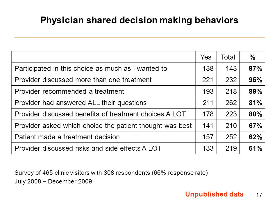 17 YesTotal% Participated in this choice as much as I wanted to % Provider discussed more than one treatment % Provider recommended a treatment % Provider had answered ALL their questions % Provider discussed benefits of treatment choices A LOT % Provider asked which choice the patient thought was best % Patient made a treatment decision % Provider discussed risks and side effects A LOT % Physician shared decision making behaviors Unpublished data Survey of 465 clinic visitors with 308 respondents (66% response rate) July 2008 – December 2009