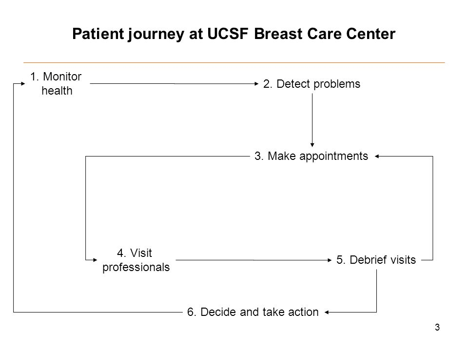 3 Patient journey at UCSF Breast Care Center 1. Monitor health 2.