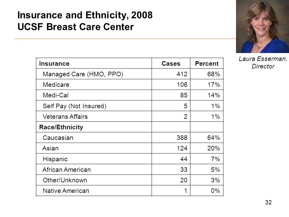 32 Insurance and Ethnicity, 2008 UCSF Breast Care Center Laura Esserman, Director InsuranceCasesPercent Managed Care (HMO, PPO)41268% Medicare10617% Medi-Cal8514% Self Pay (Not Insured)51% Veterans Affairs21% Race/Ethnicity Caucasian38864% Asian12420% Hispanic447% African American335% Other/Unknown203% Native American10%