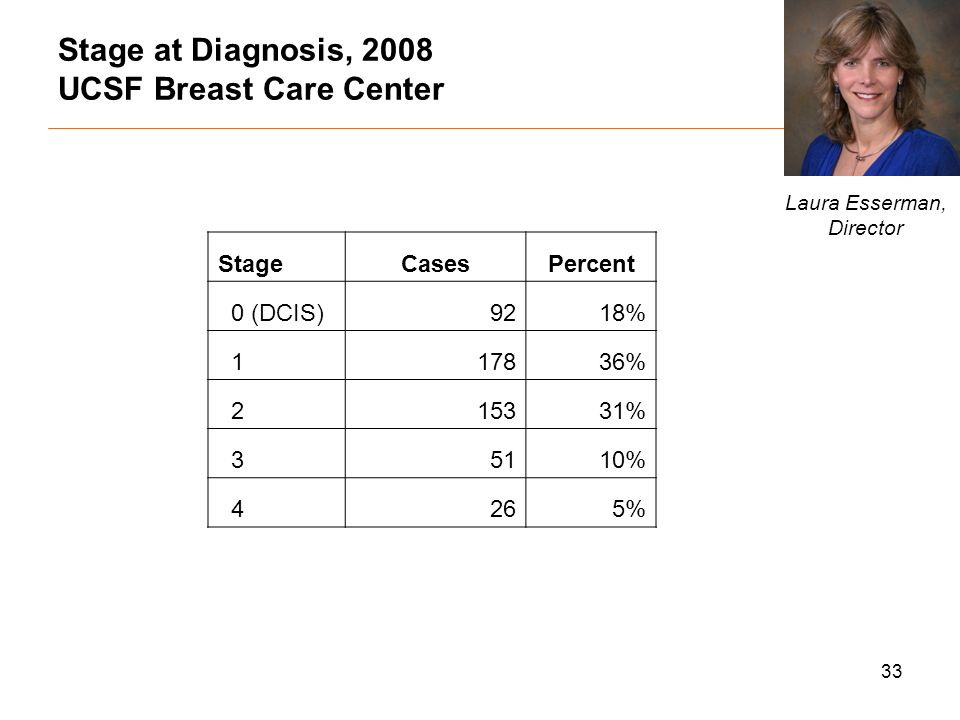 33 Stage at Diagnosis, 2008 UCSF Breast Care Center StageCasesPercent 0 (DCIS)9218% % % 35110% 4265% Laura Esserman, Director