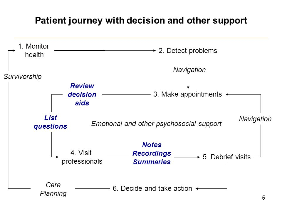 5 Patient journey with decision and other support 1.