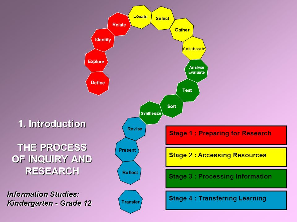 R e l a t e E x p l o r e I d e n t i f y D e f i n e Lo cate Gather Select Collaborate Analyse Evaluate Test Sort Synthesize Revise Present R e f l ec t T r a n s f e r Stage 1 : Preparing for Research Stage 2 : Accessing Resources Stage 3 : Processing Information Stage 4 : Transferring Learning 1.