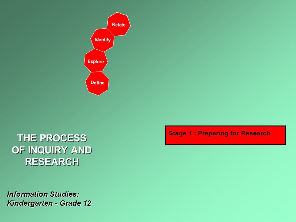 R e l a t e E x p l o r e I d e n t i f y D e f i n e Stage 1 : Preparing for Research THE PROCESS OF INQUIRY AND RESEARCH Information Studies: Kindergarten - Grade 12