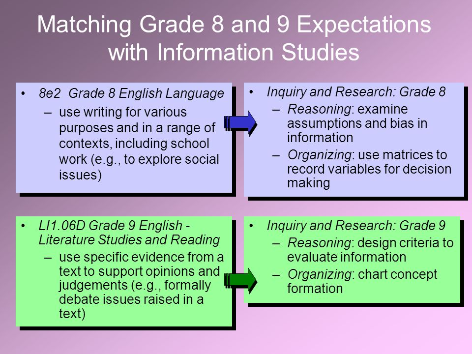 Matching Grade 8 and 9 Expectations with Information Studies LI1.06D Grade 9 English - Literature Studies and Reading –use specific evidence from a text to support opinions and judgements (e.g., formally debate issues raised in a text) LI1.06D Grade 9 English - Literature Studies and Reading –use specific evidence from a text to support opinions and judgements (e.g., formally debate issues raised in a text) Inquiry and Research: Grade 9 –Reasoning: design criteria to evaluate information –Organizing: chart concept formation Inquiry and Research: Grade 9 –Reasoning: design criteria to evaluate information –Organizing: chart concept formation 8e2Grade 8 English Language –use writing for various purposes and in a range of contexts, including school work (e.g., to explore social issues) 8e2Grade 8 English Language –use writing for various purposes and in a range of contexts, including school work (e.g., to explore social issues) Inquiry and Research: Grade 8 –Reasoning: examine assumptions and bias in information –Organizing: use matrices to record variables for decision making Inquiry and Research: Grade 8 –Reasoning: examine assumptions and bias in information –Organizing: use matrices to record variables for decision making